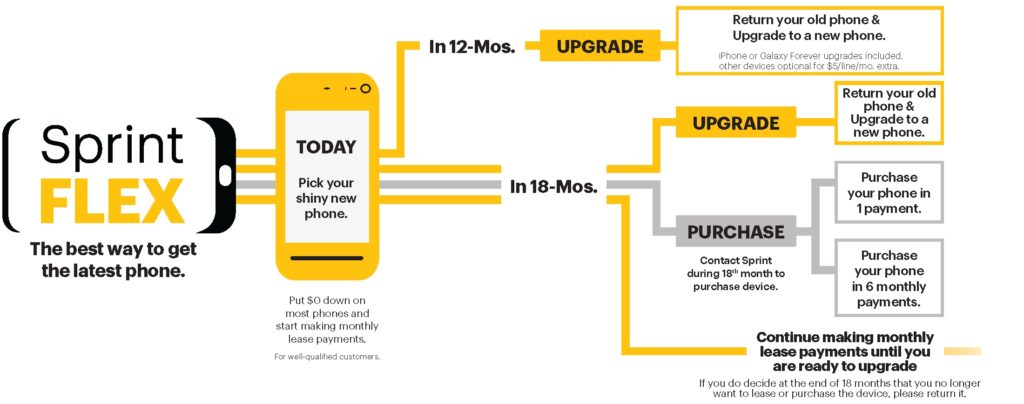 photo image Sprint Flex and Sprint Deals Arrive for New Smartphone Purchases